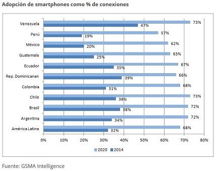 Adopción de smartphones como % de conexiones